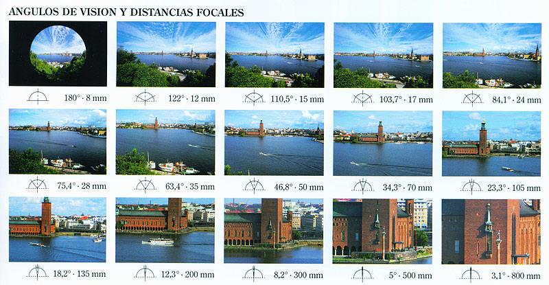 Distancias focales y campo de visión