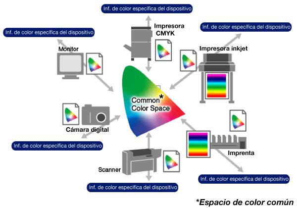 espacios de color en dispositivos